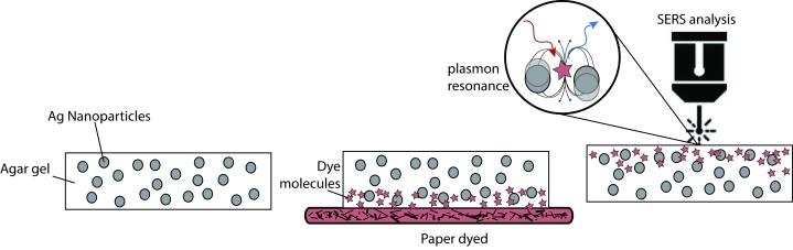 scheme gel