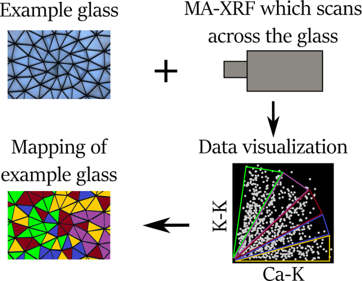 Schematic of MA-XRF mapping for a stained glass window